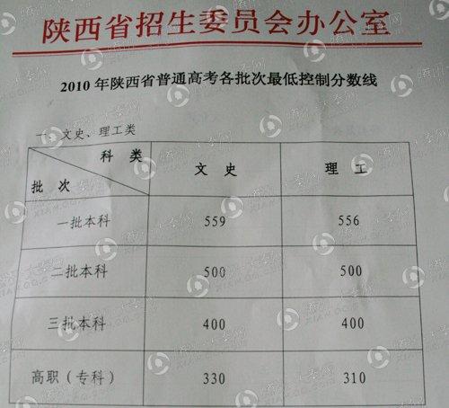 陕西2010高考分数线出炉 二三本文理线竟一致