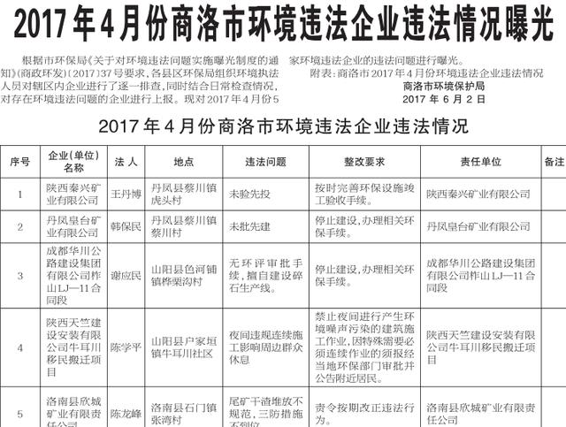 2017年4月份商洛市环境违法企业违法情况曝光
