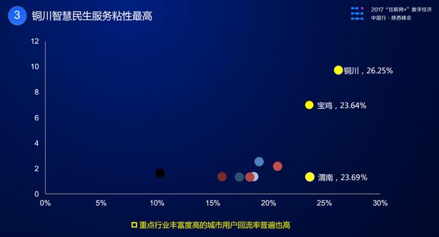 陕西互联网+数字经济指数领跑大西北 增速位居全国前十