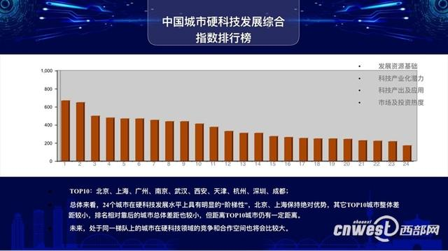 中国硬科技城市发展指数正式发布 西安跻身前十