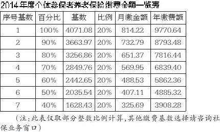 2014陕企职工养老保险缴费基数确定为48853元