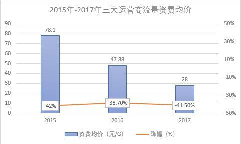 三大运营商流量资费均价呈明显下降趋势