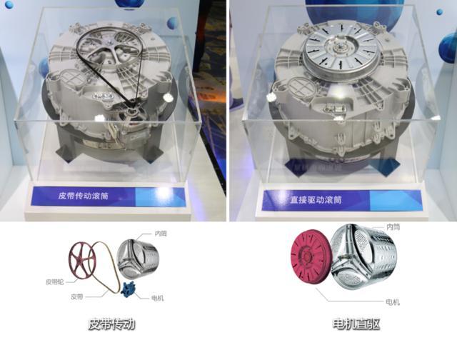 传统洗衣机滚筒的传动方式为皮带传动,即电机通过皮带驱动滚筒转动.