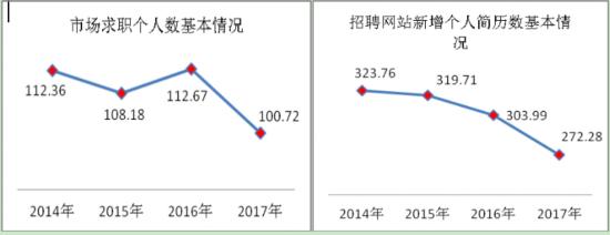 2017年陕西求职者:选择空间扩大 就业心态稳健