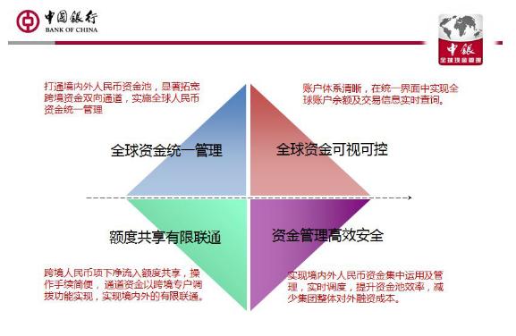 中国银行特点产品:跨境副向人民币资产池