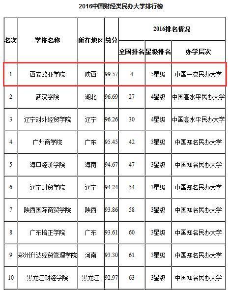 欧亚学院连续3年居中国财经类民办大学排行榜首