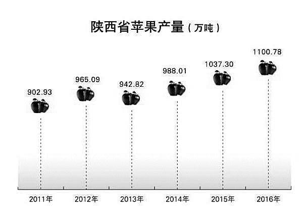 2012年国内人均gdp_陕西人均GDP达中等国家水平粮食总产超千万吨