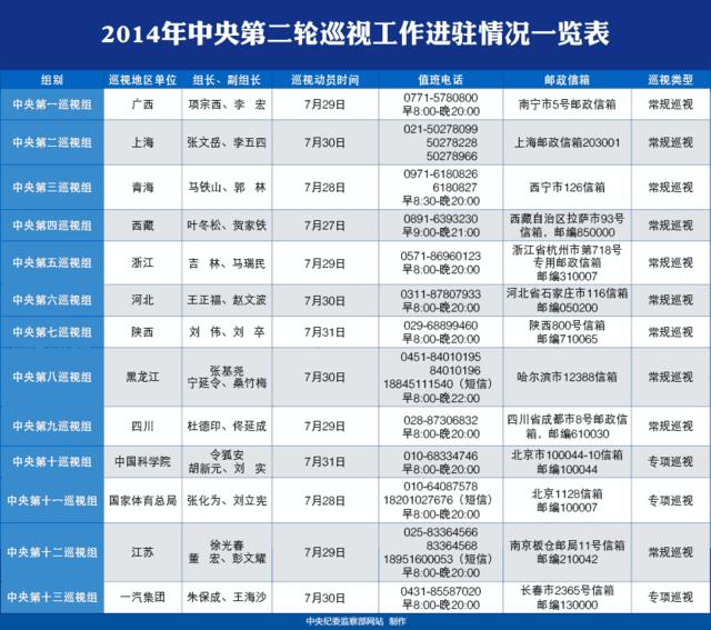 中央巡视组进驻陕西 为期2个月设专门值班电话