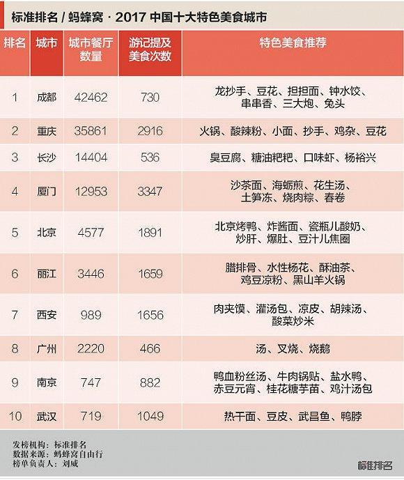 2017中国十大特色美食城市发布 西安肉夹馍入围