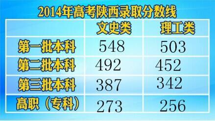 2014陕西高考分数线:文科一本548理科一本503