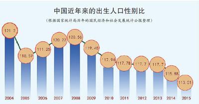 中国已进入性别比失衡社会 3000万剩男跟谁结婚