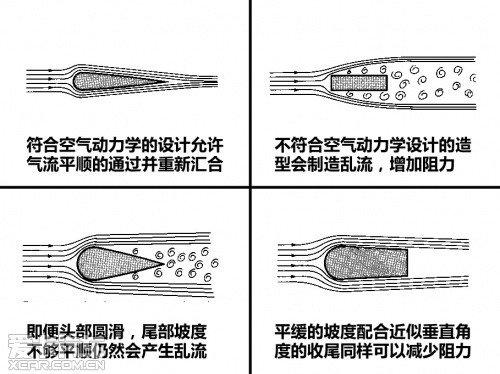 汽车空气动力学技术解析图片