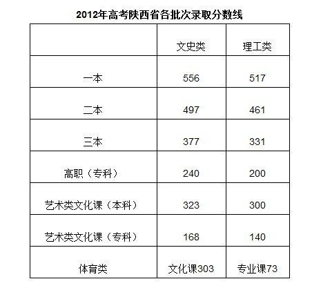 2012陕高考分数线:文科一本556 理科一本517