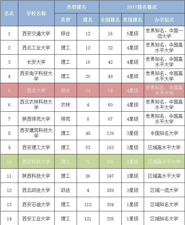 陕西省大学排名_陕西省大学