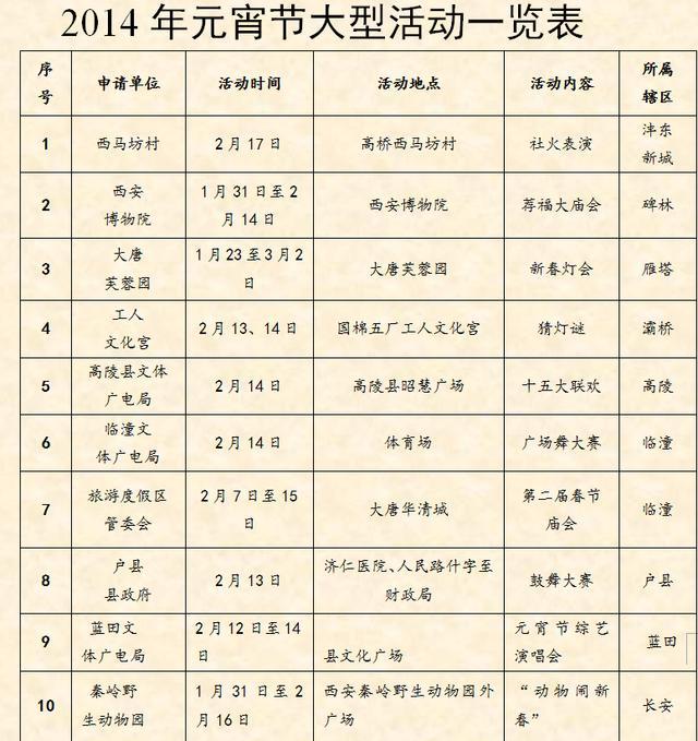 2014年元宵节西安举办11场次大型活动