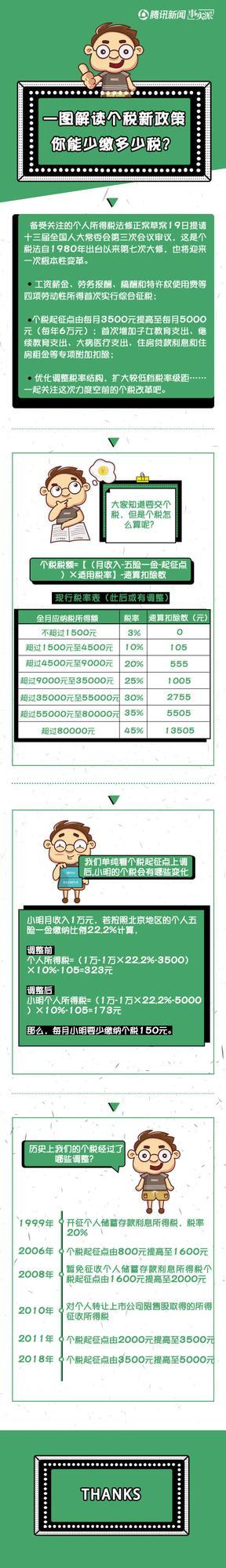 一图读懂个税起征点上调:月薪万元能省多少?