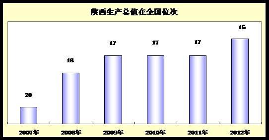 陕西2021年各县gdp_陕西地图