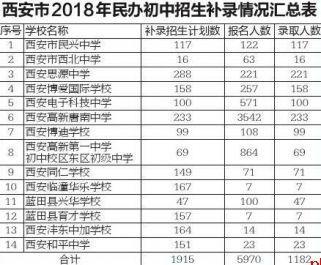 西安民办小升初补录结束 14所学校录取1182人