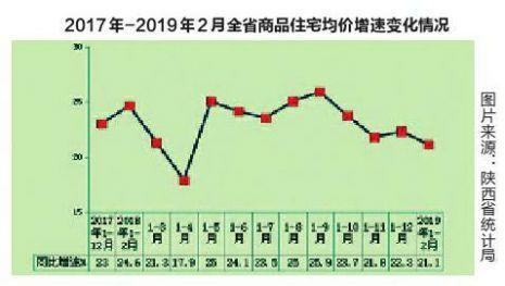 1-2月陕西房地产销售面积增速下降 均价破8千