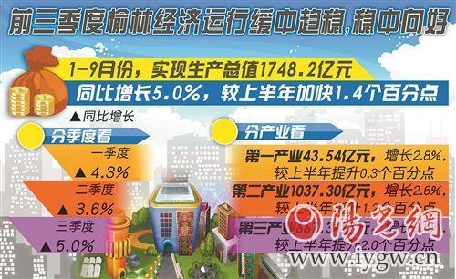 2012榆林市gdp_一季度榆林GDP完成532亿元同比增长4.3%