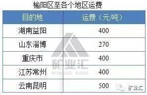 榆林煤炭突破500元/吨 煤价开始新一轮上涨
