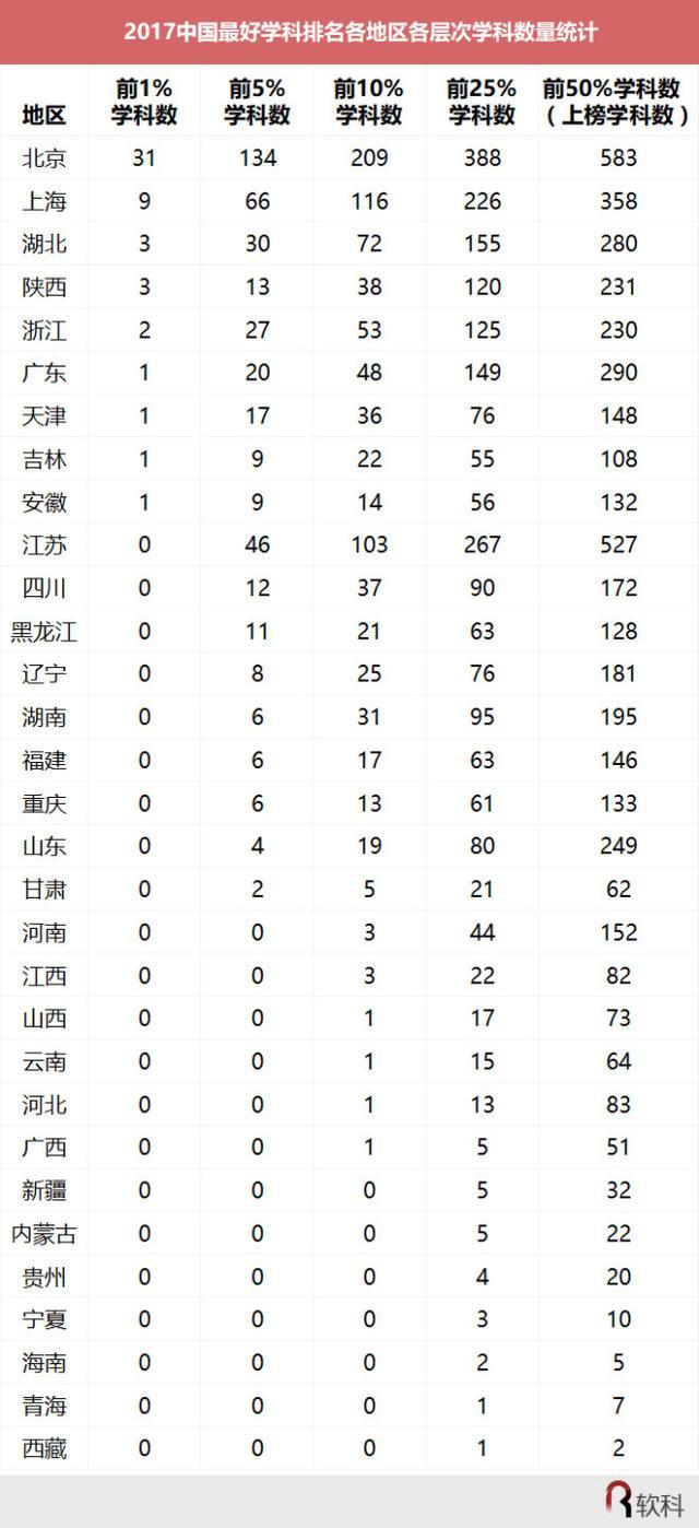 最好学科排名:北大12个学科名列榜首 全国最多