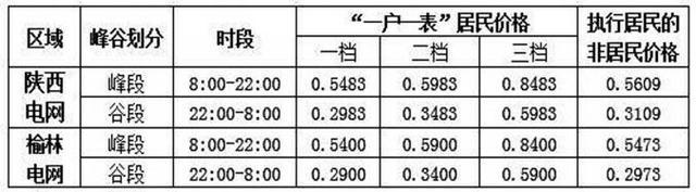 陕西居民可自愿申请执行居民峰谷分时电价