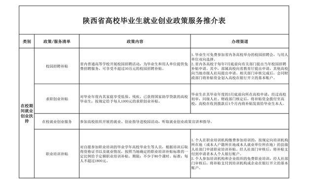 陕西省高校毕业生就业创业最全政策 速度收藏!