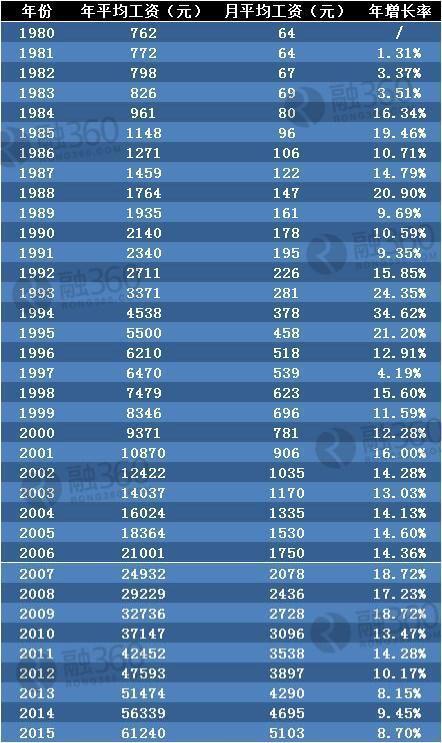回顾30年工资变迁史:不同时期哪个职业赚钱多