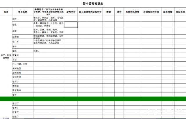 做好装修预算表 让装修预算与结算零距离图片