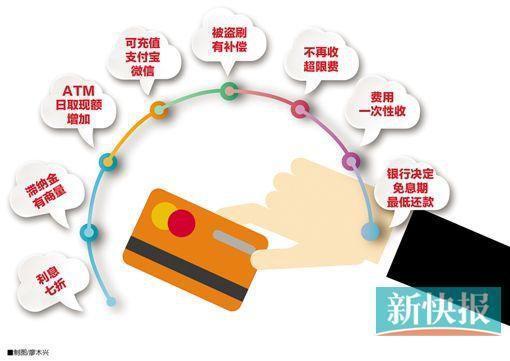 信用卡新规明年起实施:8大变化和你息息相关