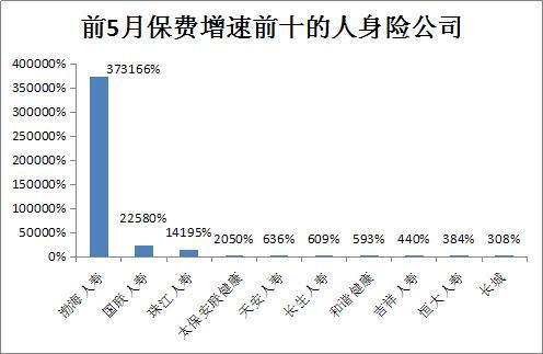 2010年全国保险数据统计 图文