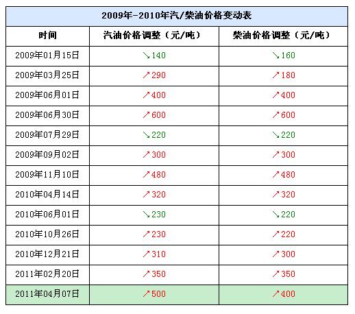 成品油价格再次上调 西安93#汽油每升7.41元