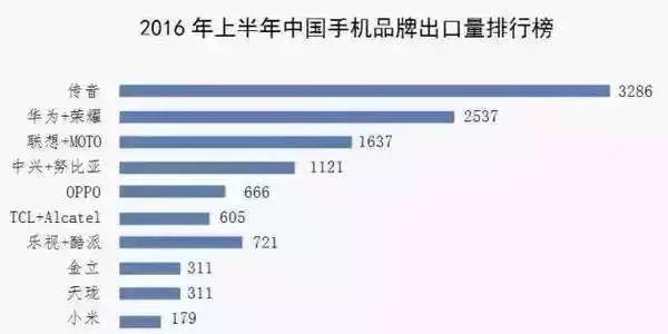 出货量全球第四的中国手机厂商 竟然没有听过
