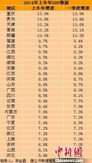 洋县gdp_31省区2015年GDP排行榜出炉 陕西省同比增幅8