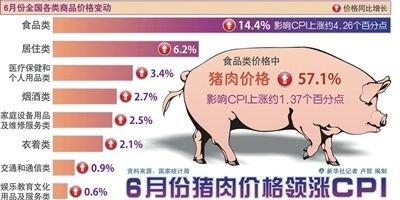 6月全国猪肉价格上涨57.1% 占CPI涨幅21.4%