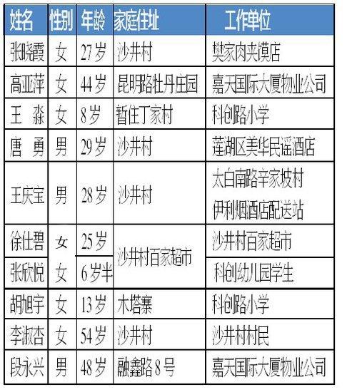 嘉天国际爆炸遇难升至10人 遇难者名单公布