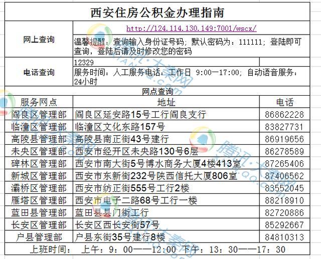 西安22日起下调住房公积金贷款利率 下调0.25