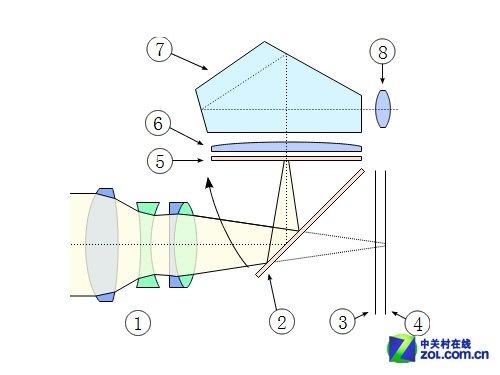 单反结构示意图 ①镜头②反光镜 ③快门帘 ④底片 ⑤对焦屏 ⑥聚焦透