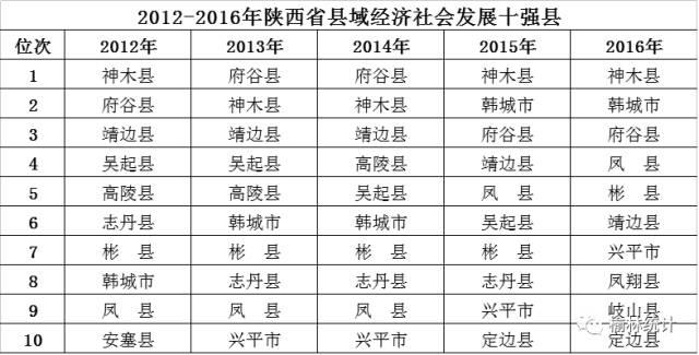 神木县经济总量_经济