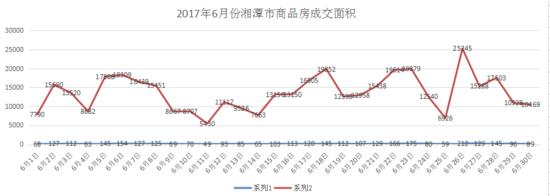 2017年6月湘潭楼盘销量成交数据报告