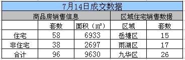 2017年7月14日湘潭市网签成交96套,湘潭县成交20套