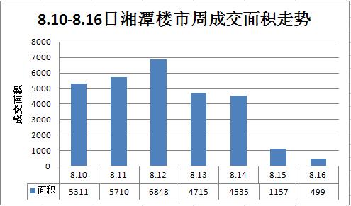 8月第二周楼市回暖反弹成交255套  环比上升19.2%
