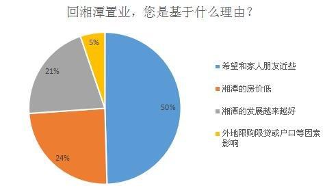 回家or漂泊 2017找到答案 超9成网友愿回湘置业