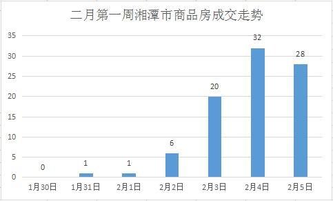 2月首周湘潭楼市成交惨淡 未破百仅88套
