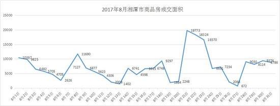 2017年8月湘潭楼市成交数据报告