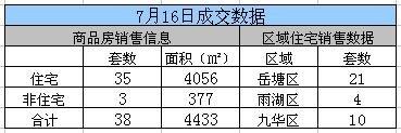 2017年7月16日湘潭市网签成交38套,九华区成交10套