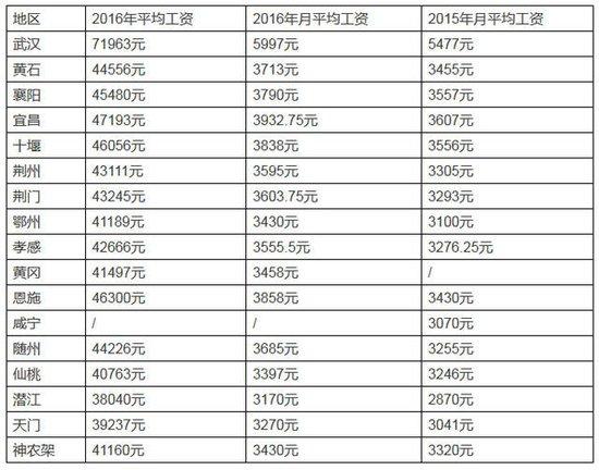 襄阳最新平均工资3790元,你达到了吗?