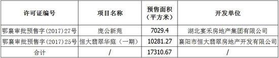 襄阳9月最新房价出炉,果然没让人失望……(内附8月楼市成交数据)