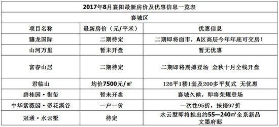 襄阳8月房价又扎心了!手里的钱跟草纸没差,越来越不值钱